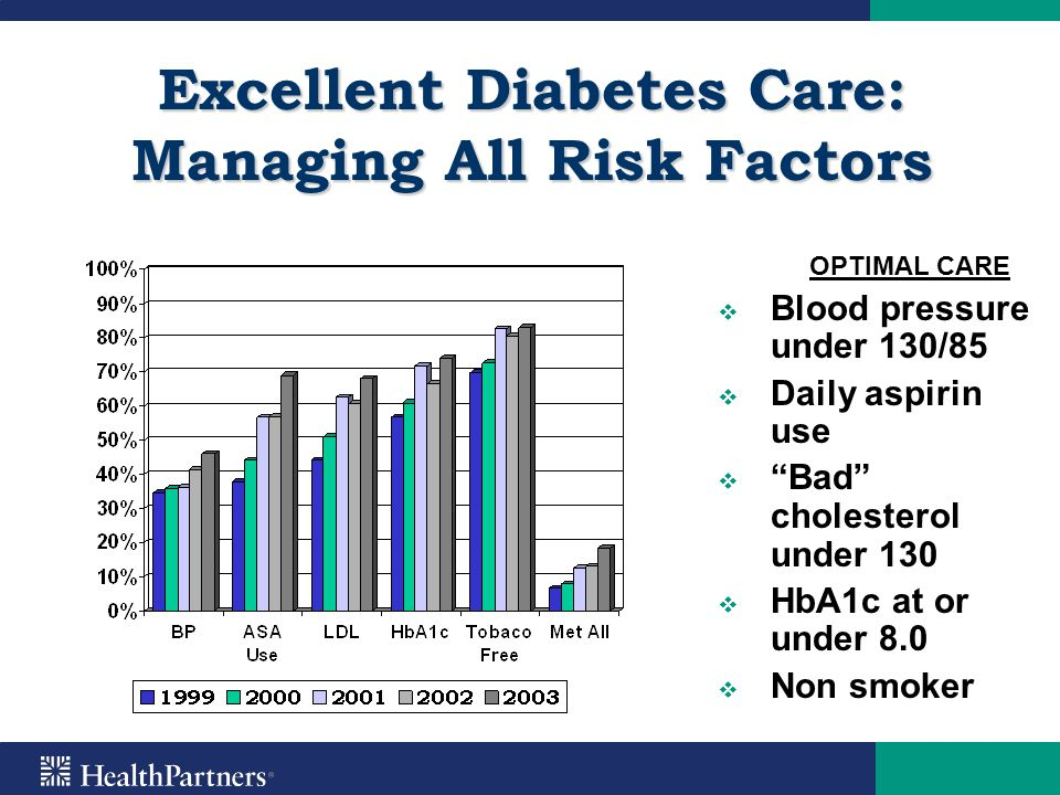 Excellent Diabetes Care: Managing All Risk Factors
