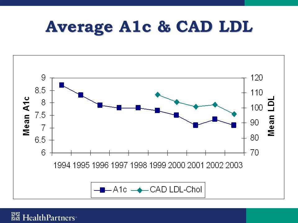 Average A1c & CAD LDL