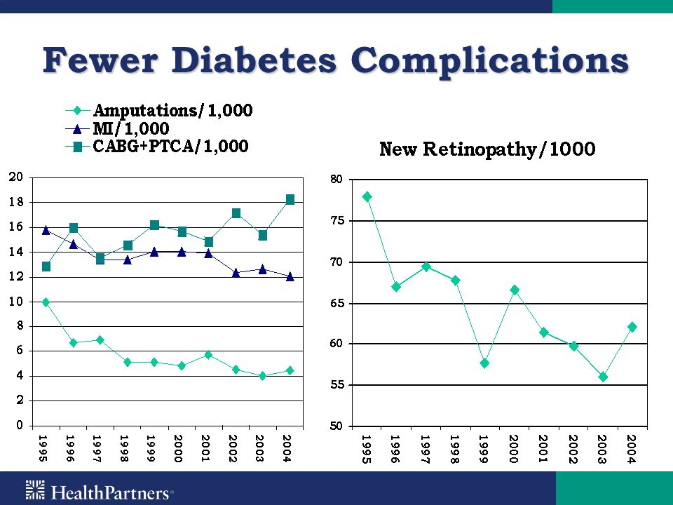 Fewer Diabetes Complications