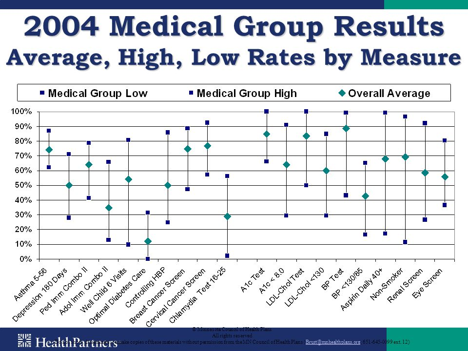 2004 Medical Group Results Average, High, Low Rates by Measure