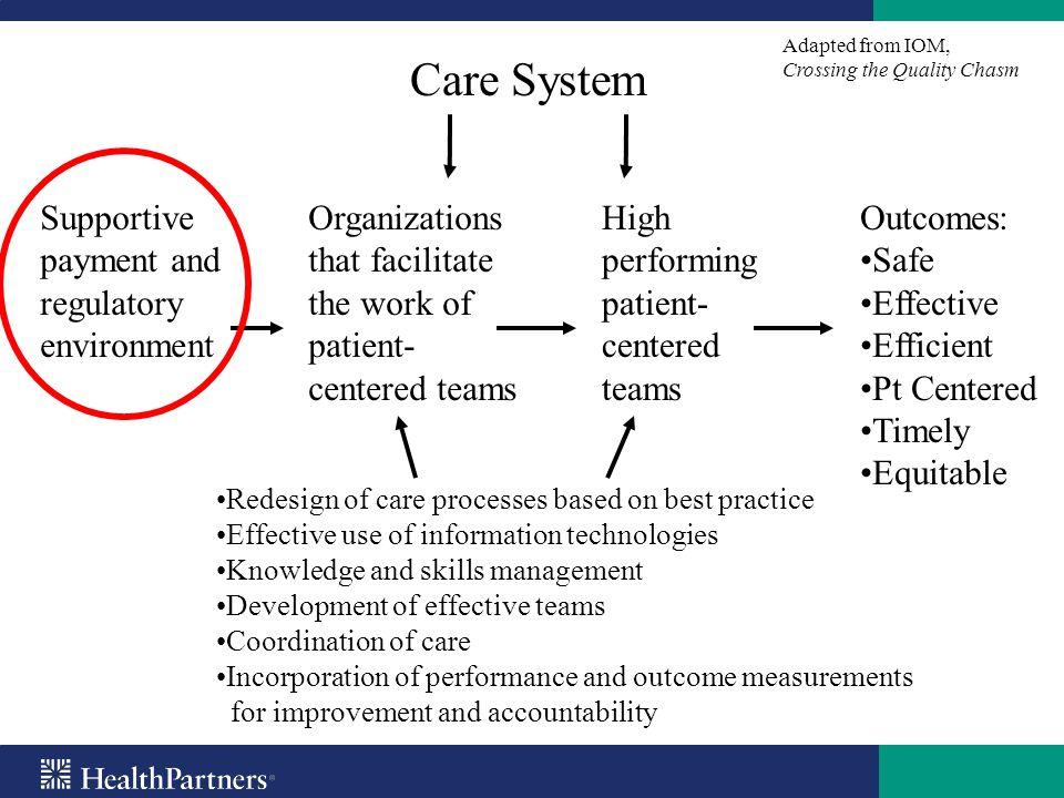 Care System Supportive payment and regulatory environment
