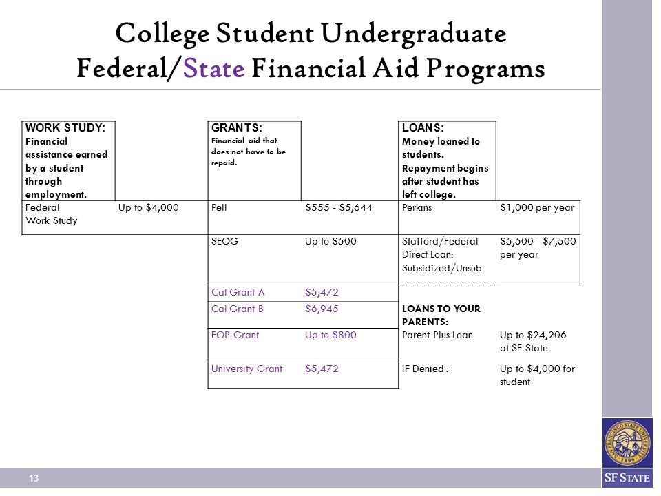 College Student Undergraduate Federal/State Financial Aid Programs