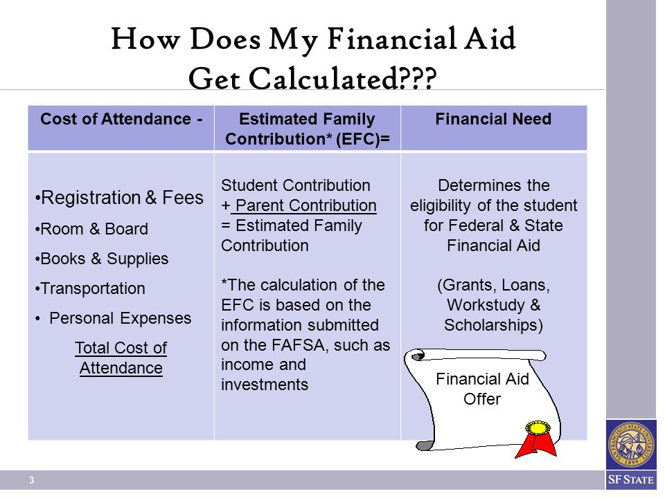 How Does My Financial Aid Get Calculated