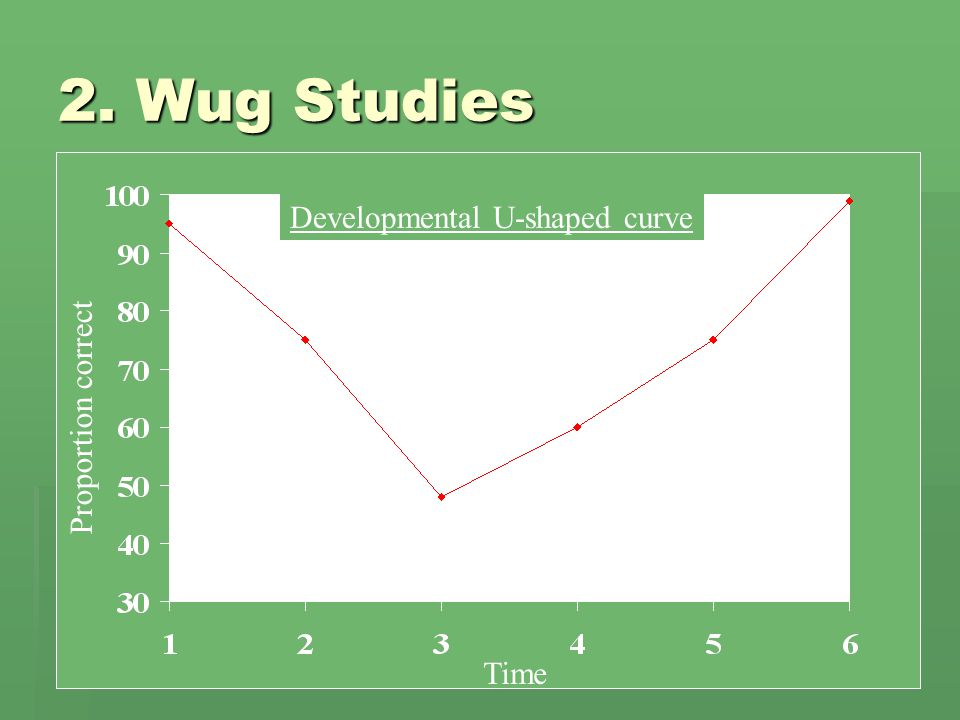 2. Wug Studies Developmental U-shaped curve
