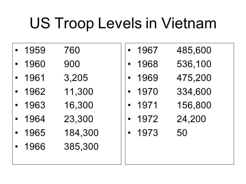 US Troop Levels in Vietnam
