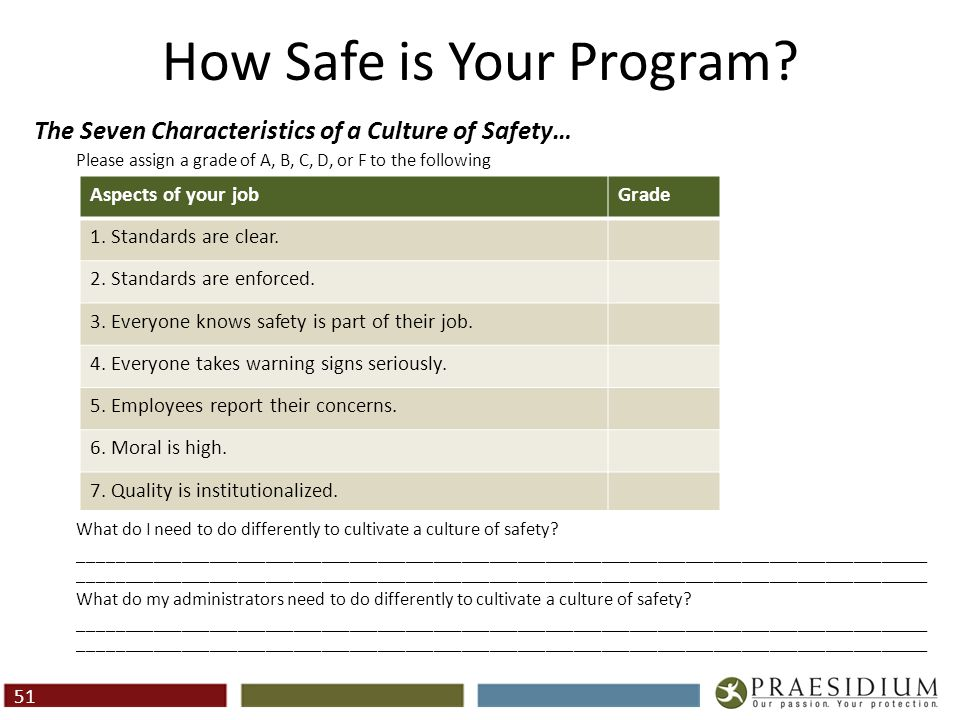 Praesidium Resources Online Program Self Assessment