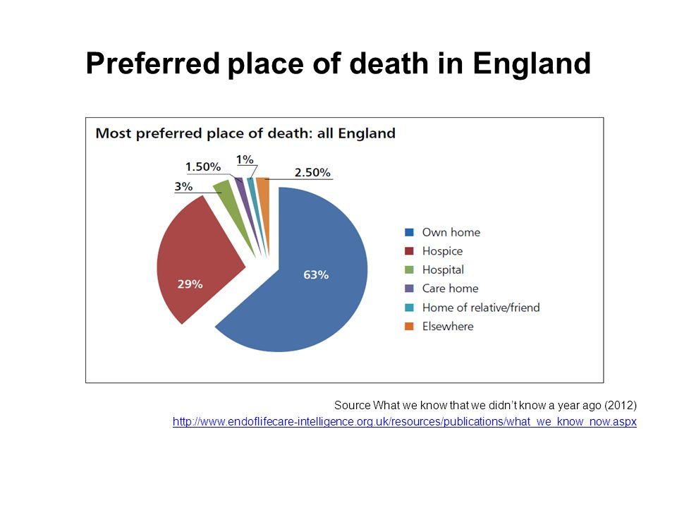 Preferred place of death in England