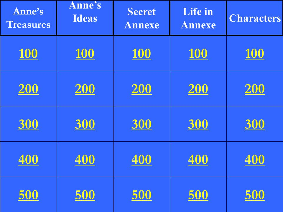 Anne's Treasures. Anne's. Ideas. Secret. Annexe. Life in. Annexe. Characters. 100. 100. 100.