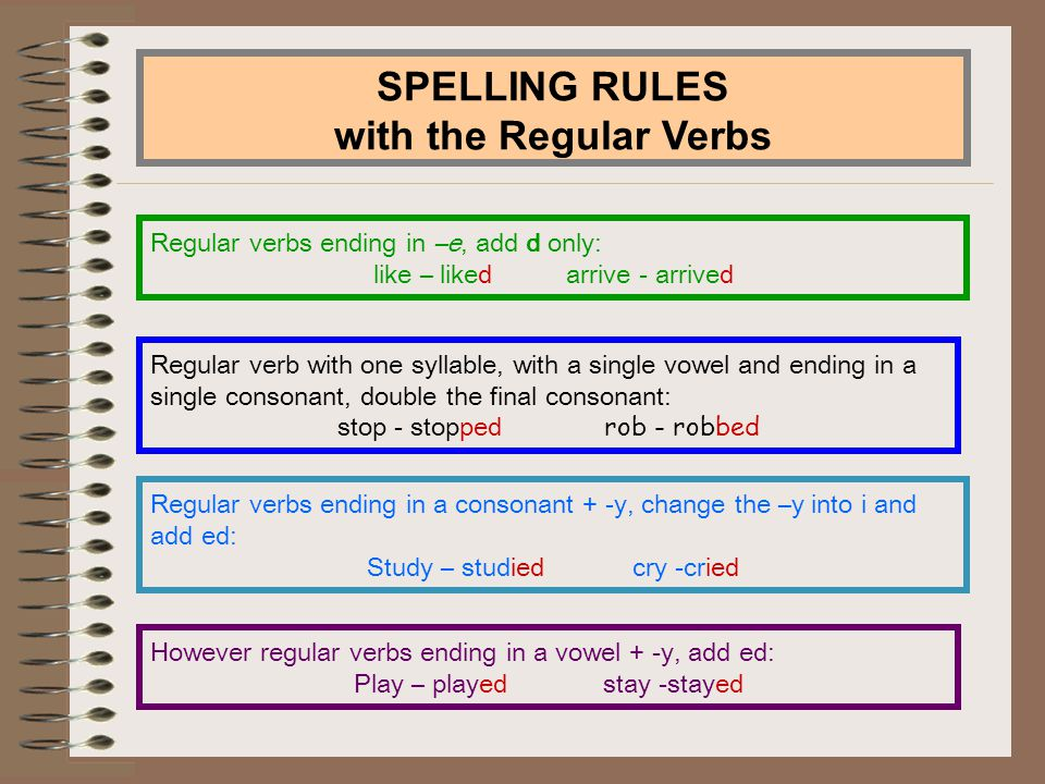 SPELLING RULES with the Regular Verbs