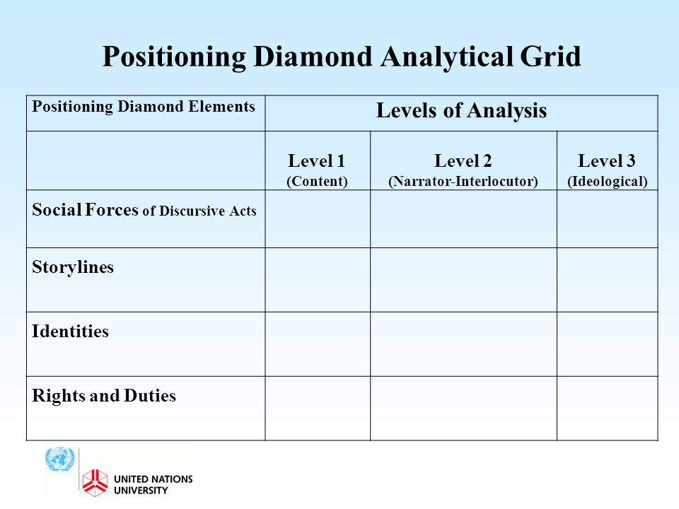 Positioning Diamond Analytical Grid