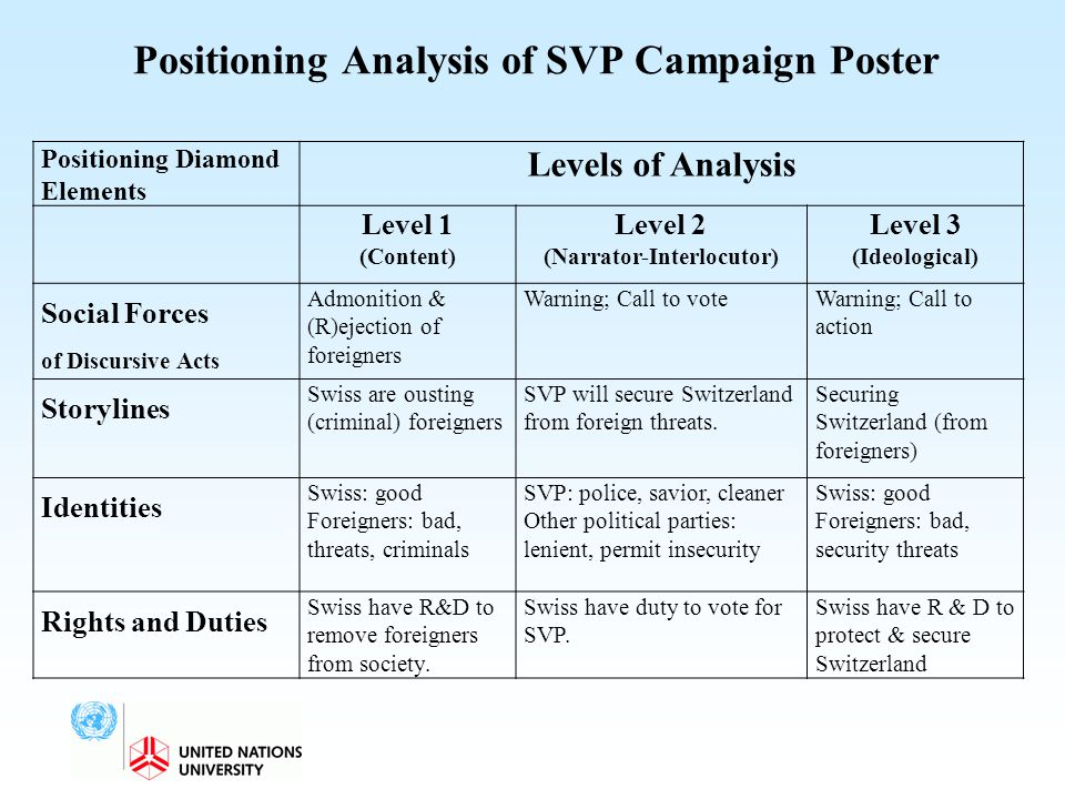 Positioning Analysis of SVP Campaign Poster