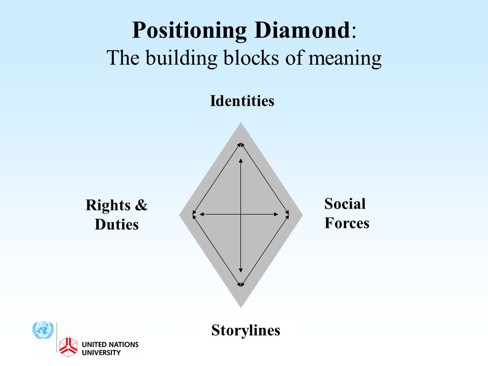 Positioning Diamond: The building blocks of meaning