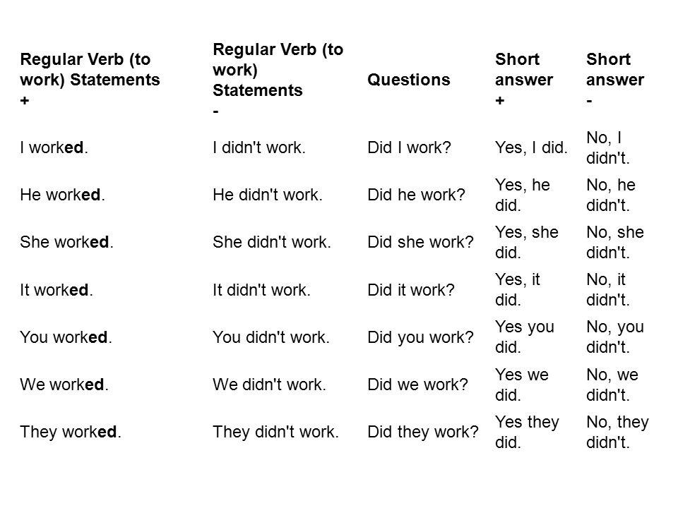 Regular Verb (to work) Statements +