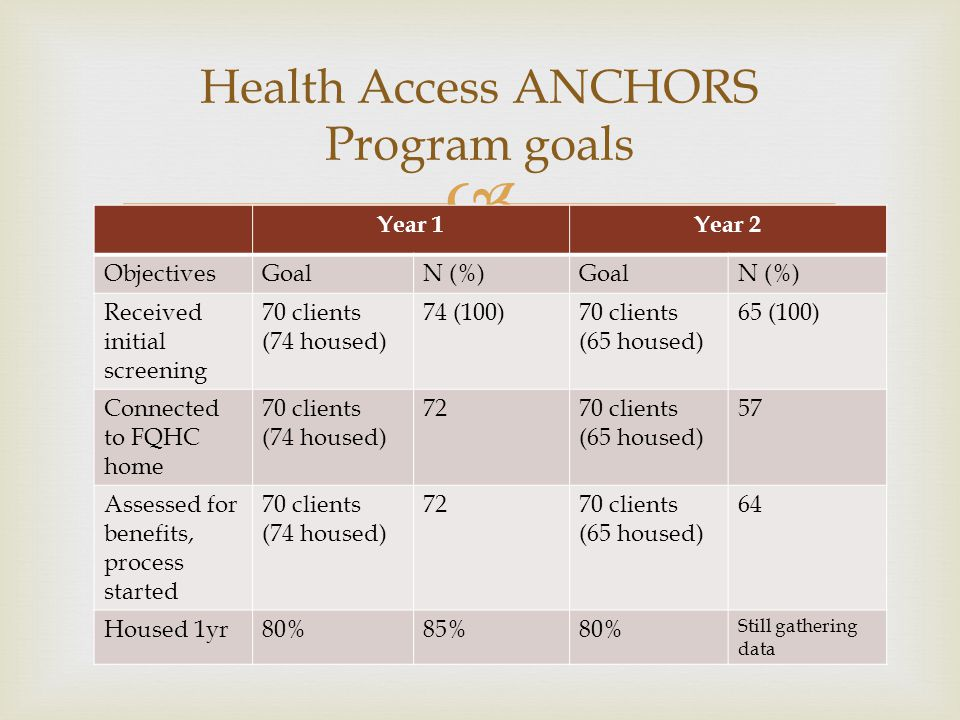 Health Access ANCHORS Program goals