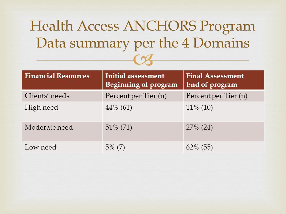 Health Access ANCHORS Program Data summary per the 4 Domains