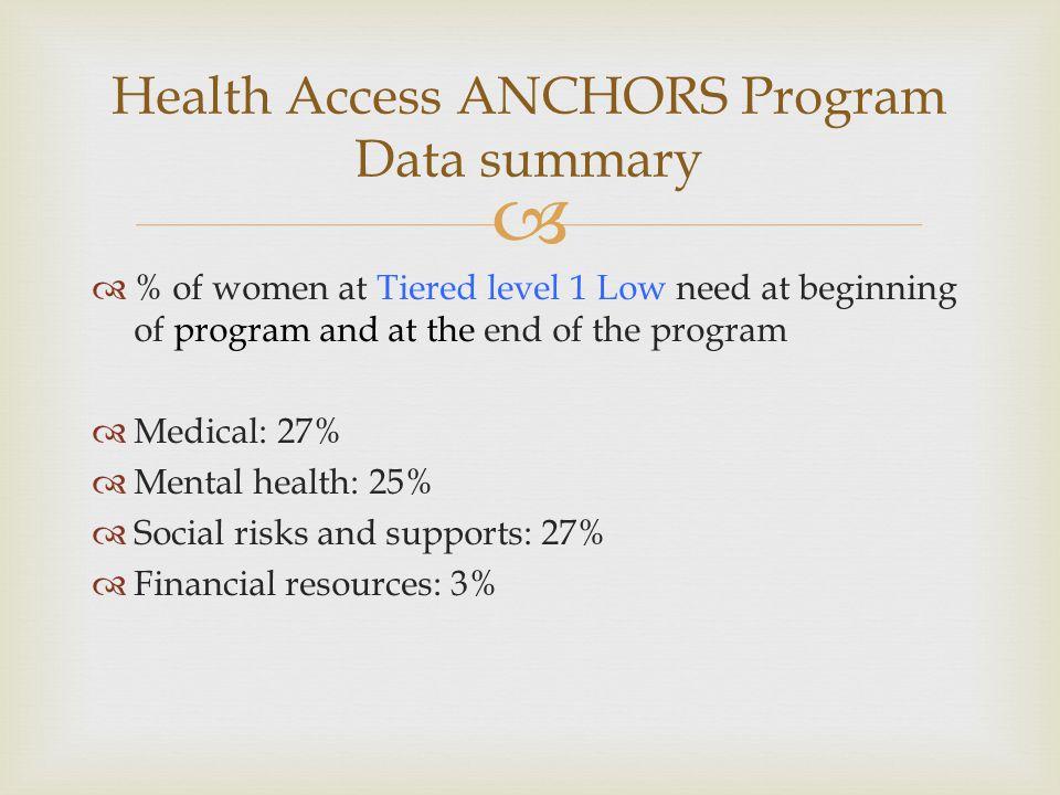 Health Access ANCHORS Program Data summary