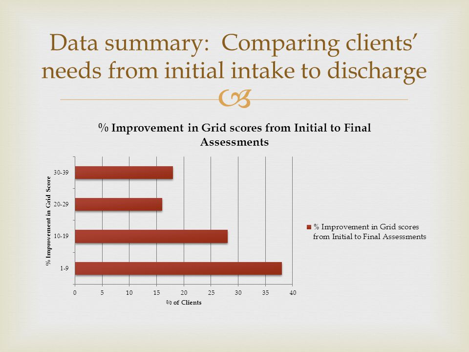 Data summary: Comparing clients' needs from initial intake to discharge