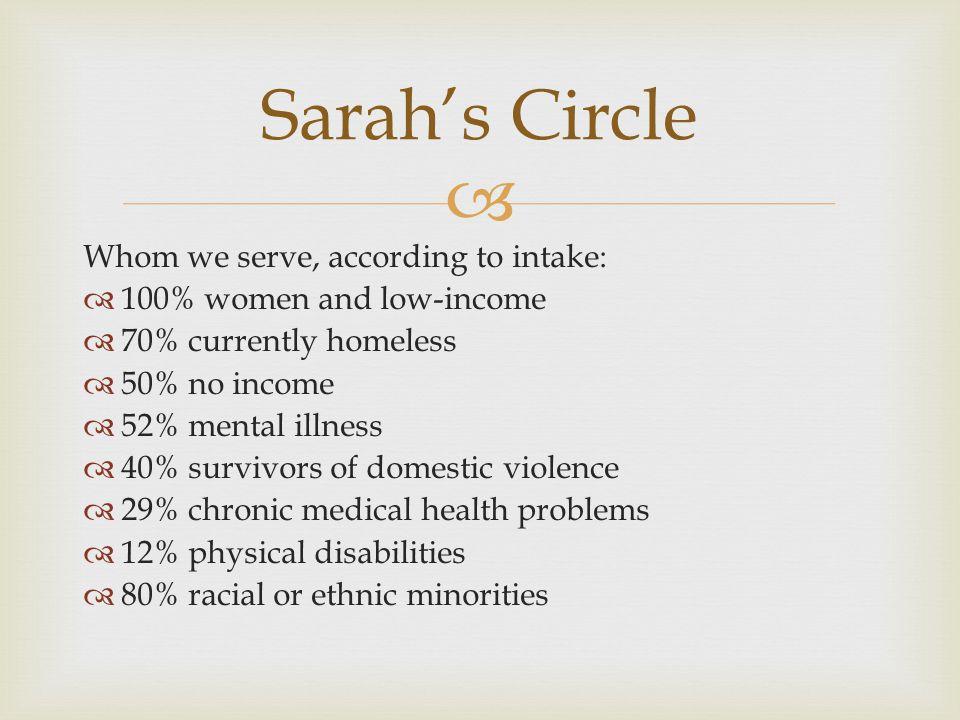 Sarah's Circle Whom we serve, according to intake:
