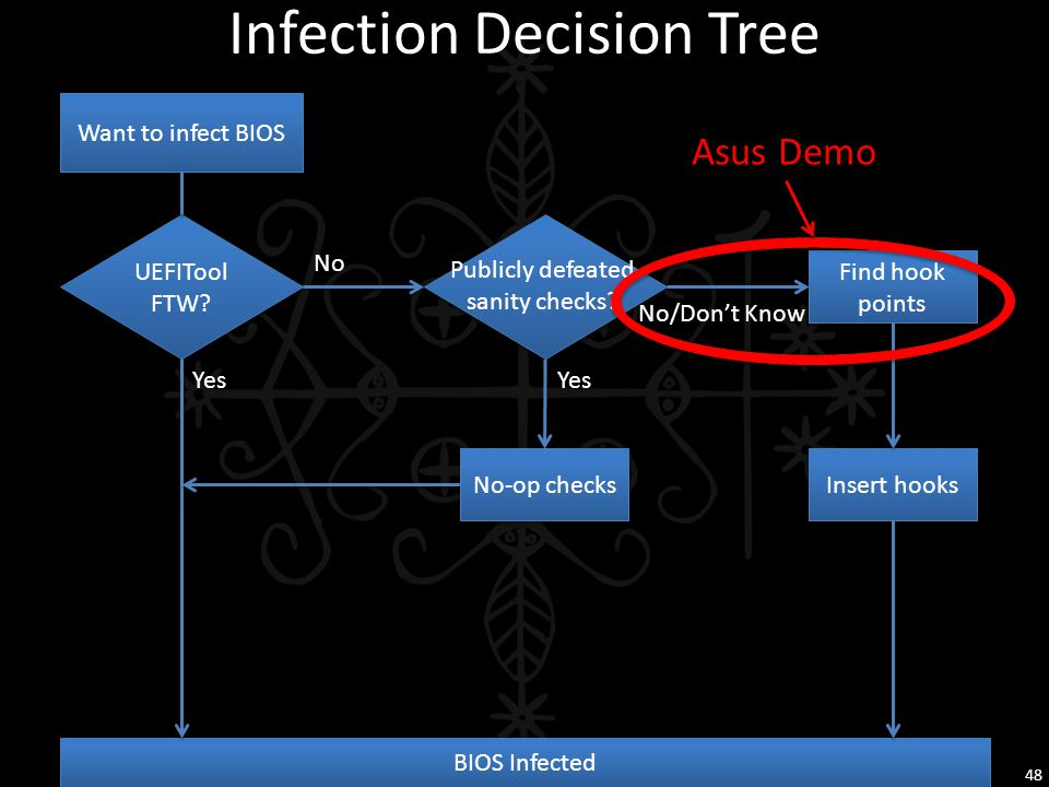 Infection Decision Tree