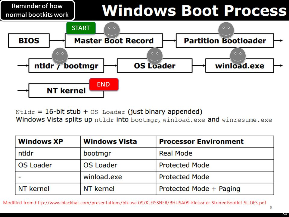 Reminder of how normal bootkits work