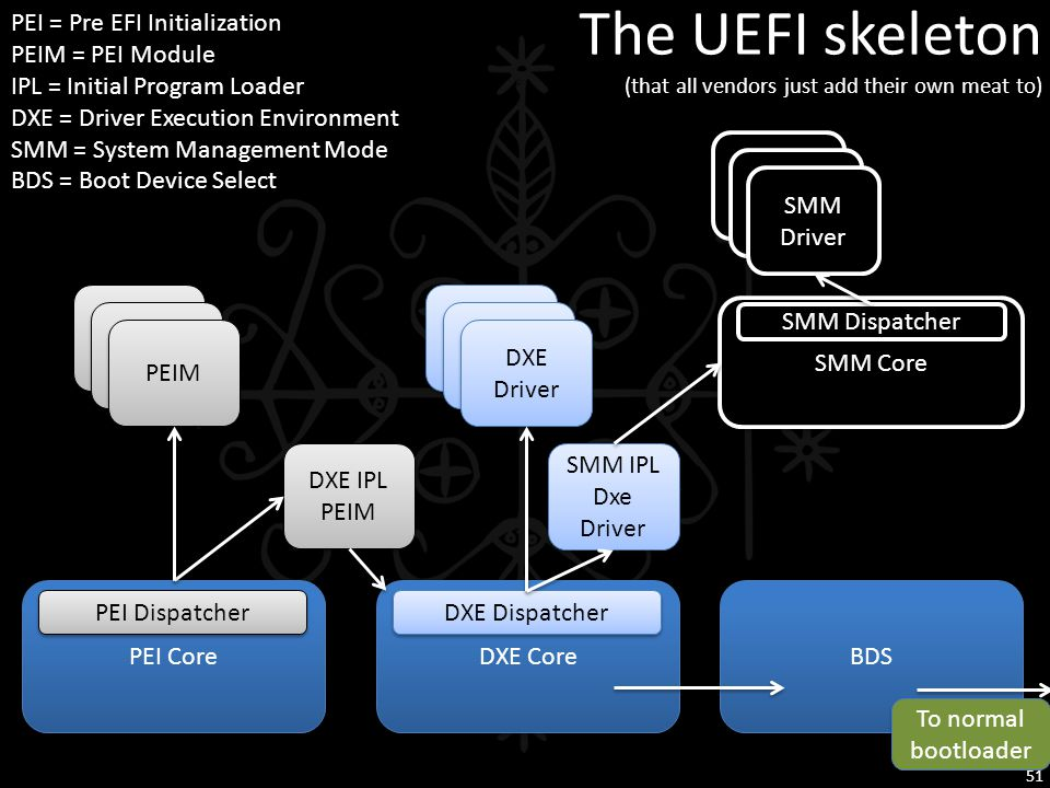 The UEFI skeleton (that all vendors just add their own meat to)