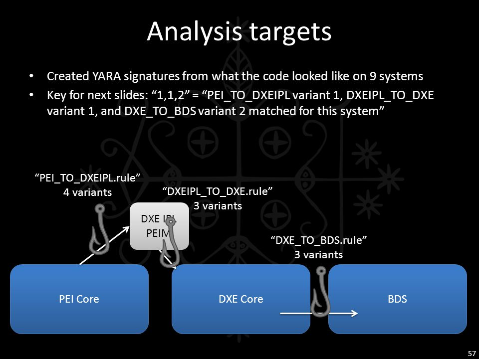 Analysis targets Created YARA signatures from what the code looked like on 9 systems.