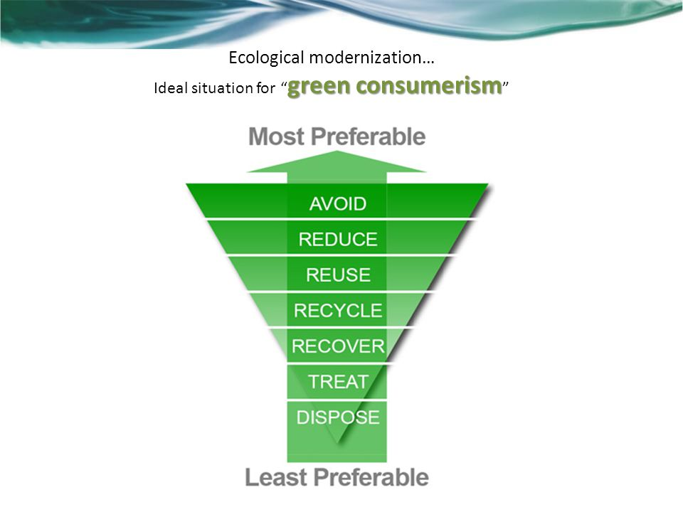 Ecological modernization… Ideal situation for green consumerism