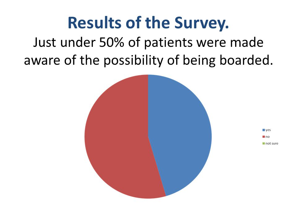 Results of the Survey. Just under 50% of patients were made aware of the possibility of being boarded.