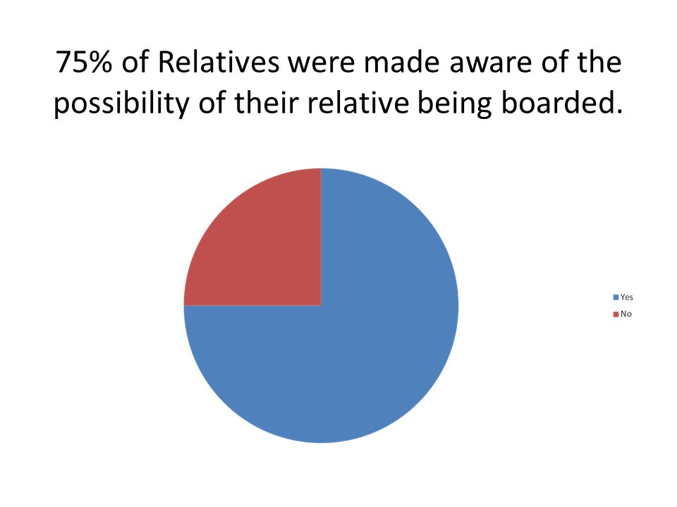 75% of Relatives were made aware of the possibility of their relative being boarded.