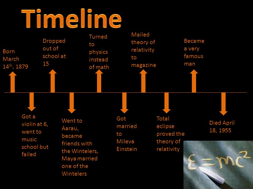 Timeline Mailed theory of relativity to magazine