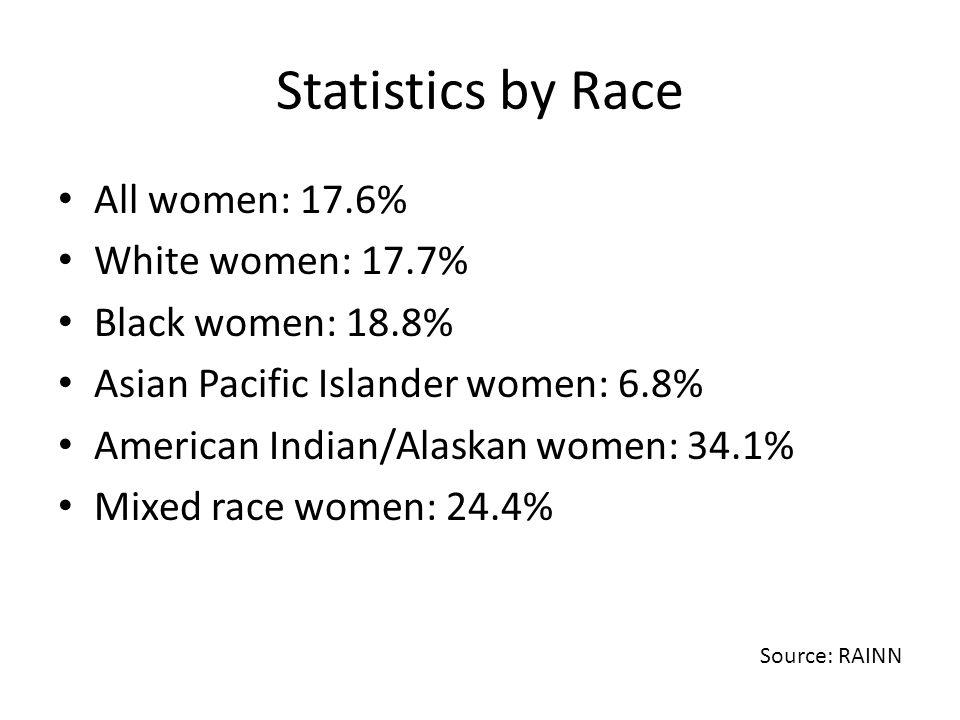 Statistics by Race All women: 17.6% White women: 17.7%