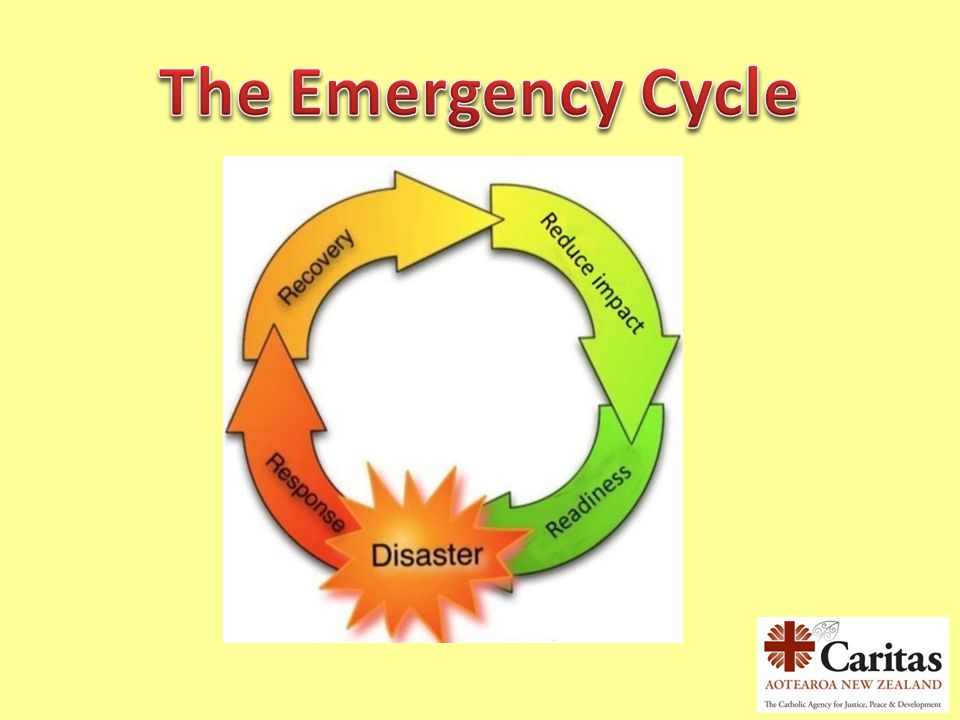 The Emergency Cycle The 4 Rs of the emergency cycle includes the response, recovery, reducing the impact and readiness stages.