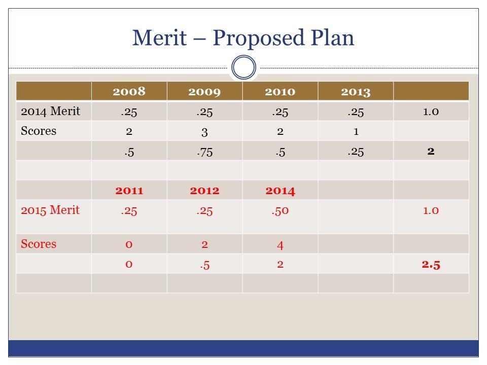 Merit – Proposed Plan 2008 2009 2010 2013 2014 Merit .25 1.0 Scores 2