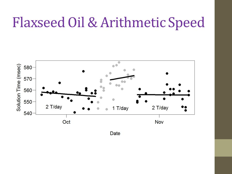 Flaxseed Oil & Arithmetic Speed