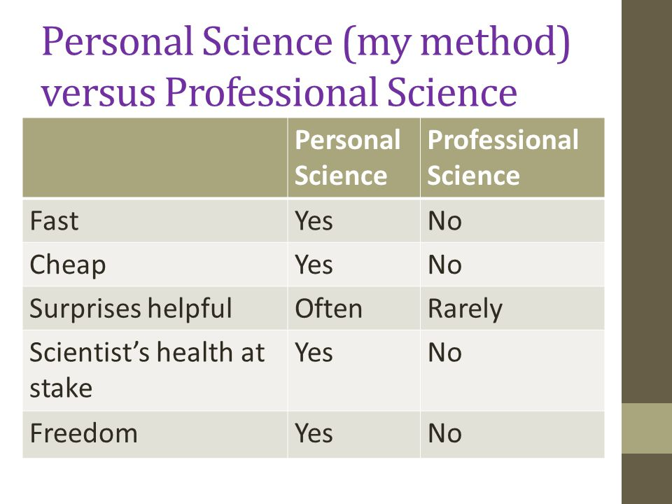 Personal Science (my method) versus Professional Science