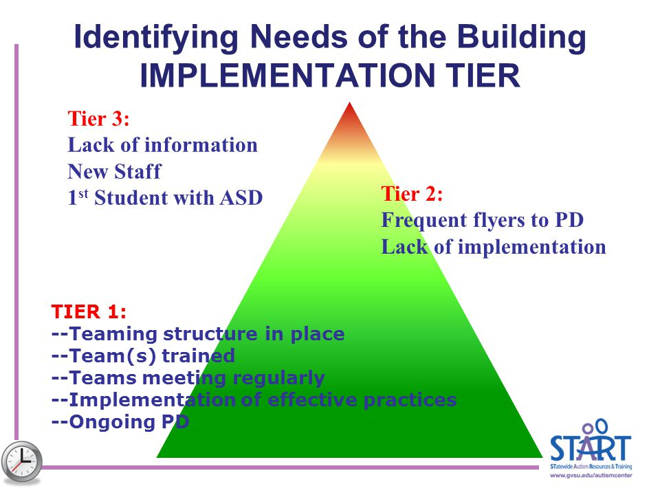 Identifying Needs of the Building IMPLEMENTATION TIER
