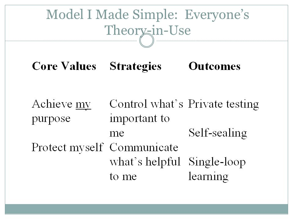 Model I Made Simple: Everyone's Theory-in-Use