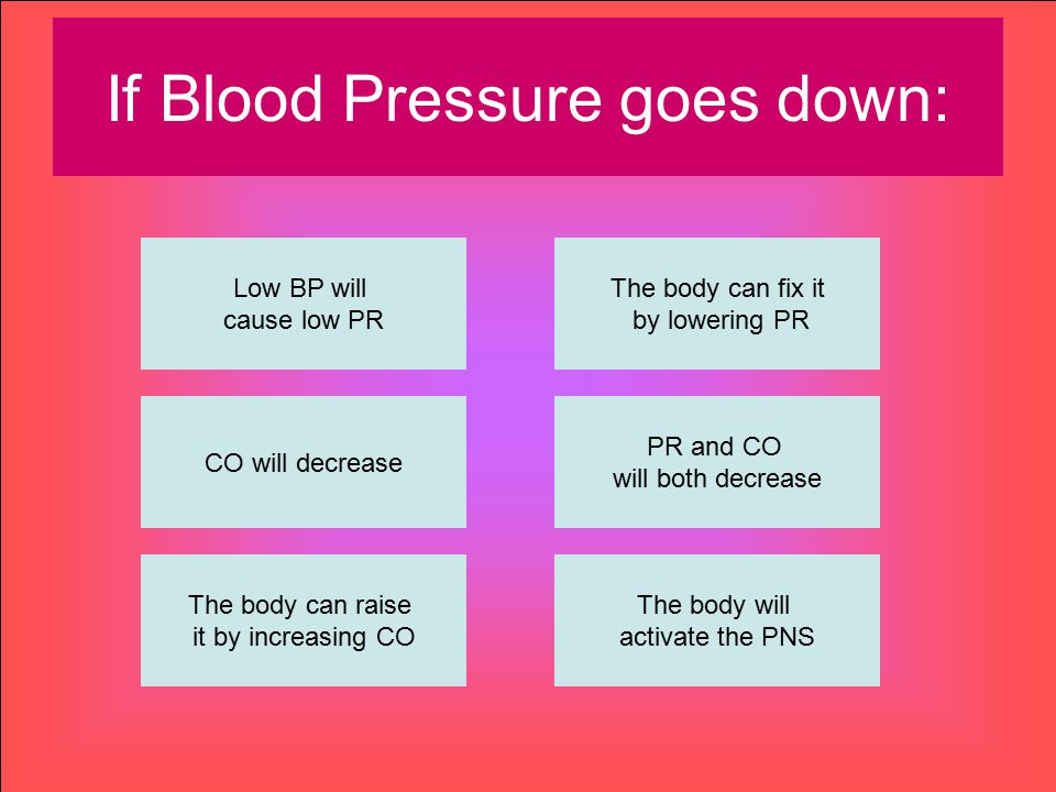 If Blood Pressure goes down: