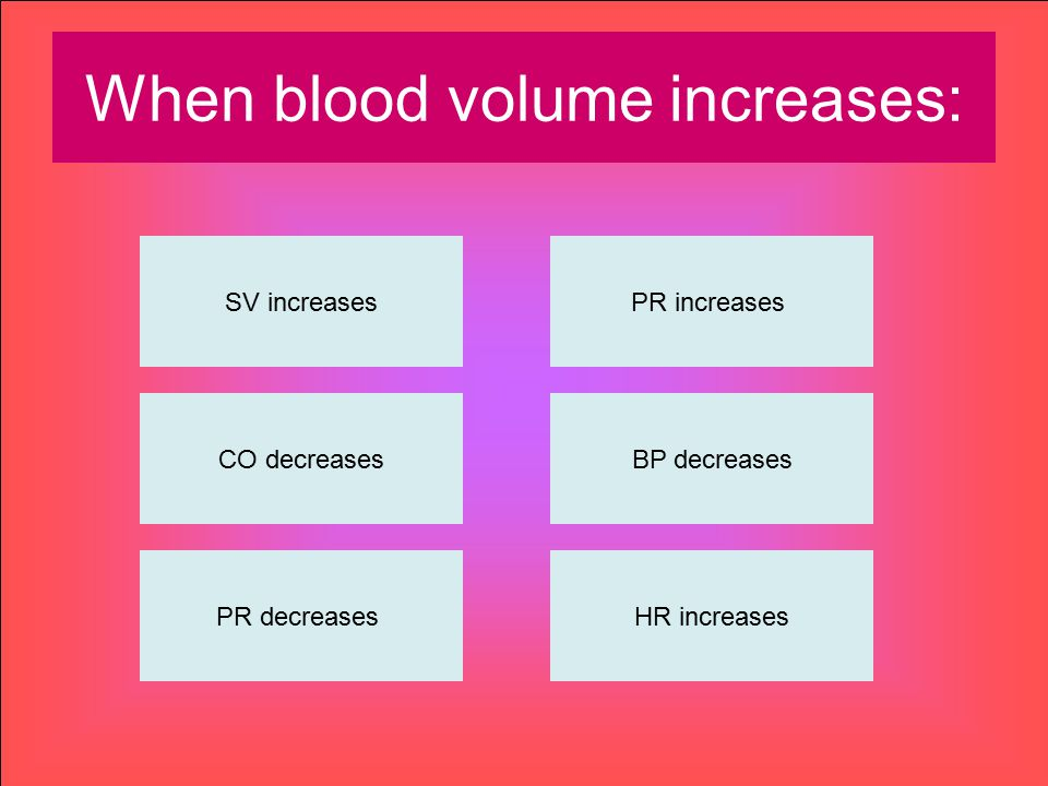 When blood volume increases: