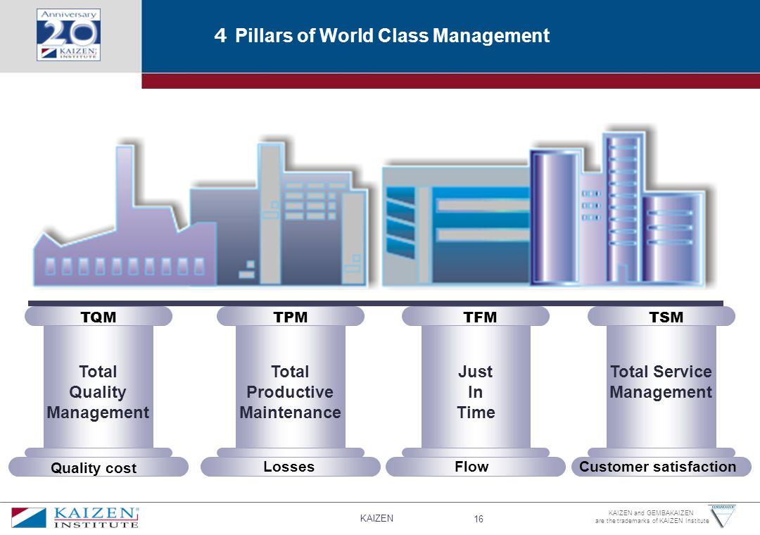 4 Pillars of World Class Management