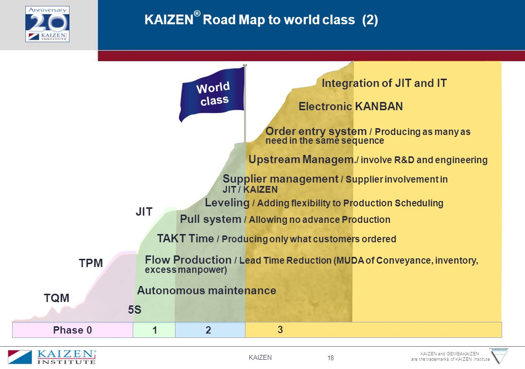 KAIZEN® Road Map to world class (2)