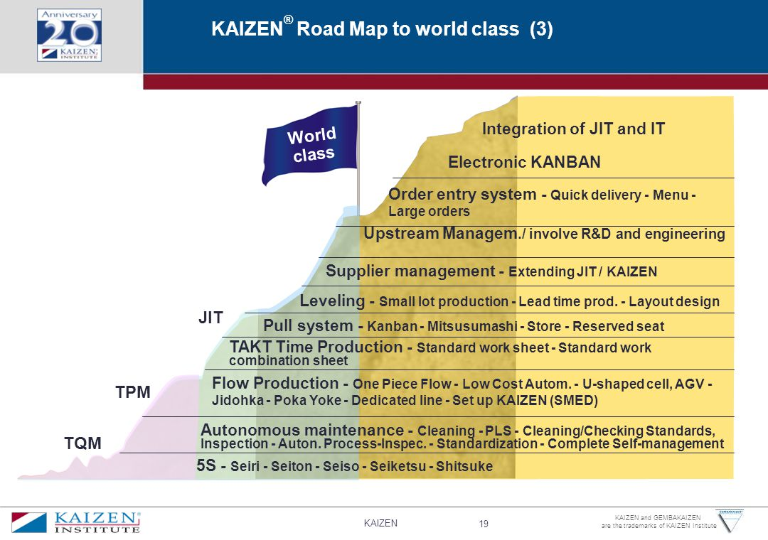 KAIZEN® Road Map to world class (3)