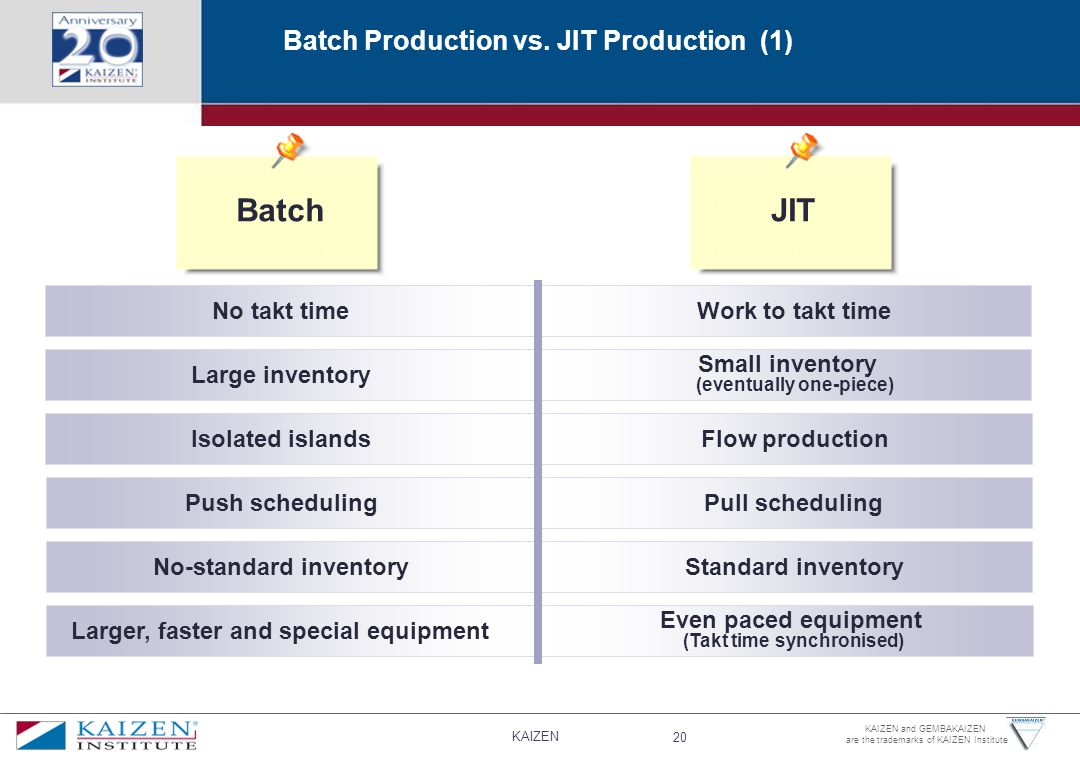 Batch JIT Batch Production vs. JIT Production (1) No takt time