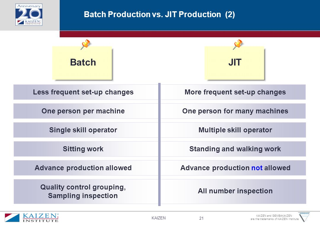 Batch JIT Batch Production vs. JIT Production (2)