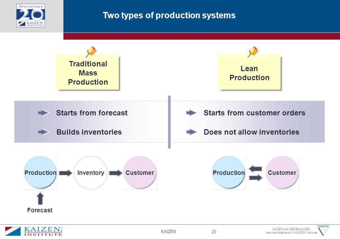 Two types of production systems