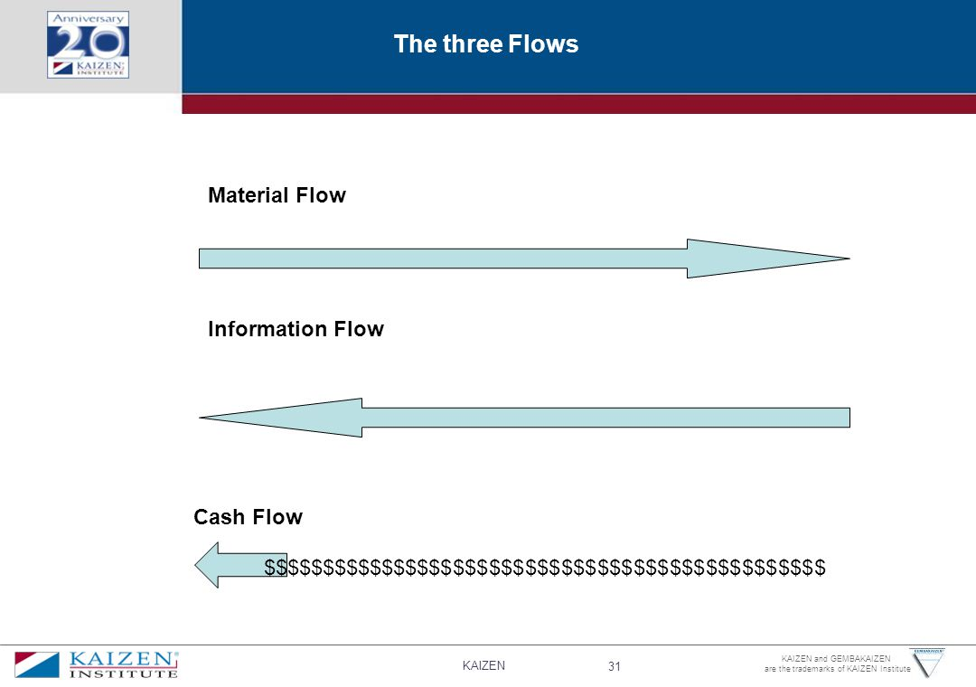 The three Flows Material Flow Information Flow Cash Flow
