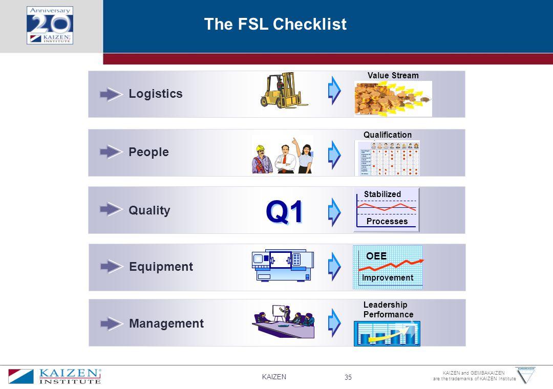 Q1 The FSL Checklist Logistics People Quality Equipment Management OEE