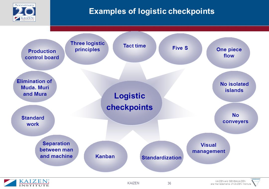 Examples of logistic checkpoints Logistic checkpoints