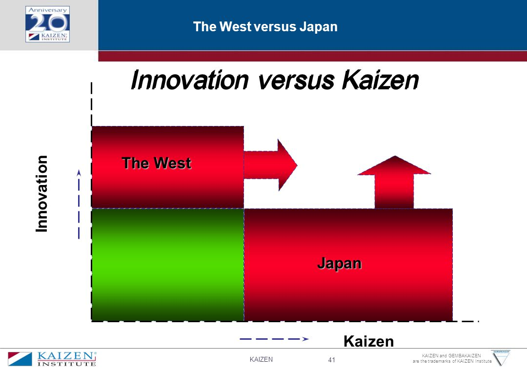 Innovation versus Kaizen