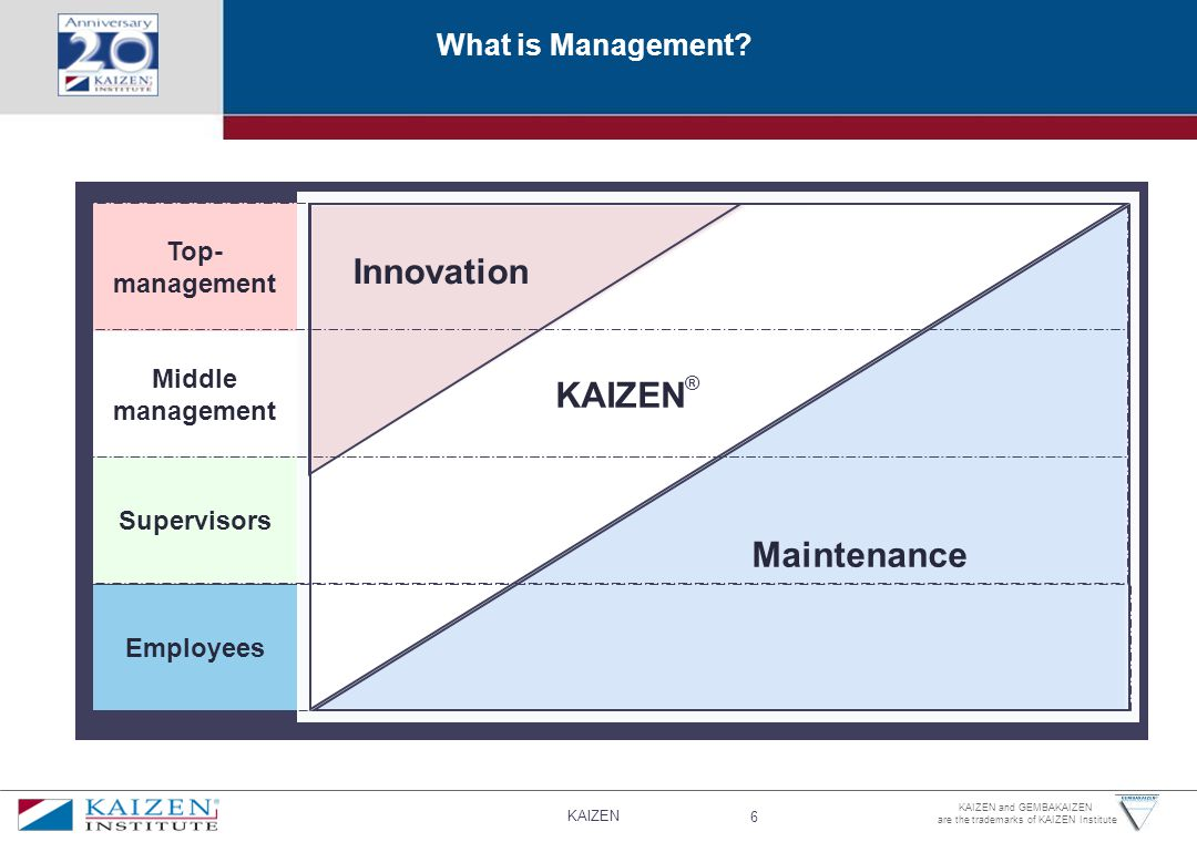 Innovation KAIZEN® Maintenance